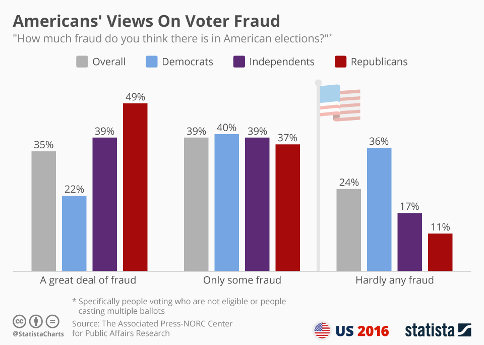 Infographic: How Americans Feel About Election Fraud | Statista