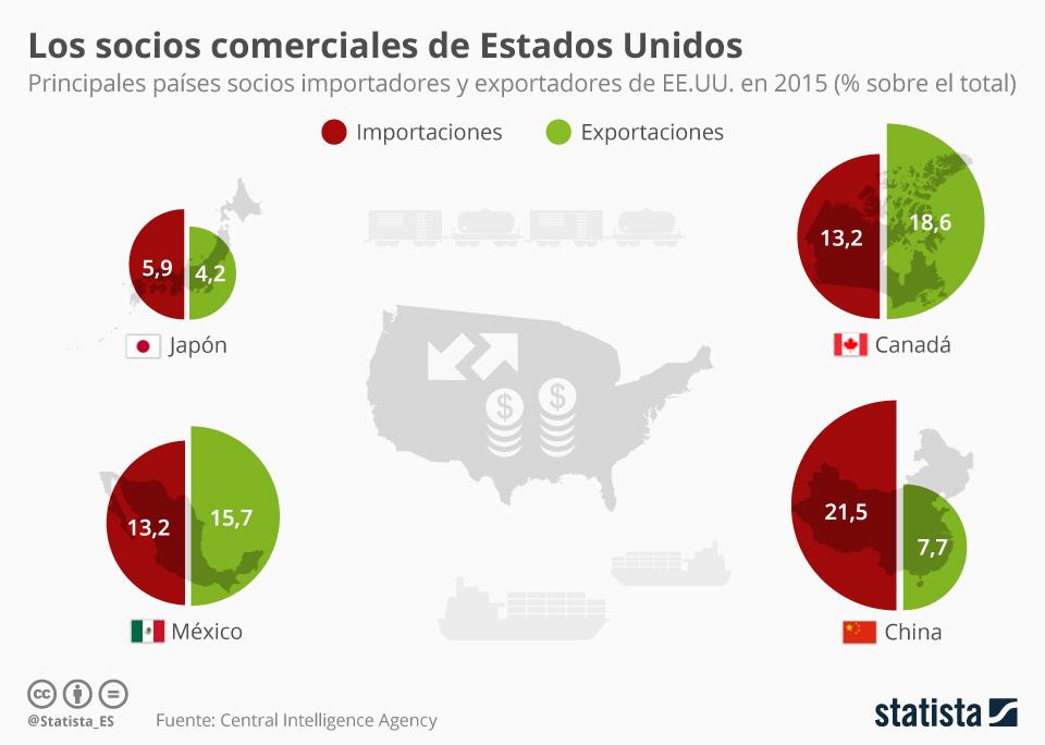 Infografía: ¿Cuáles son los principales socios comerciales de Estados Unidos?  | Statista