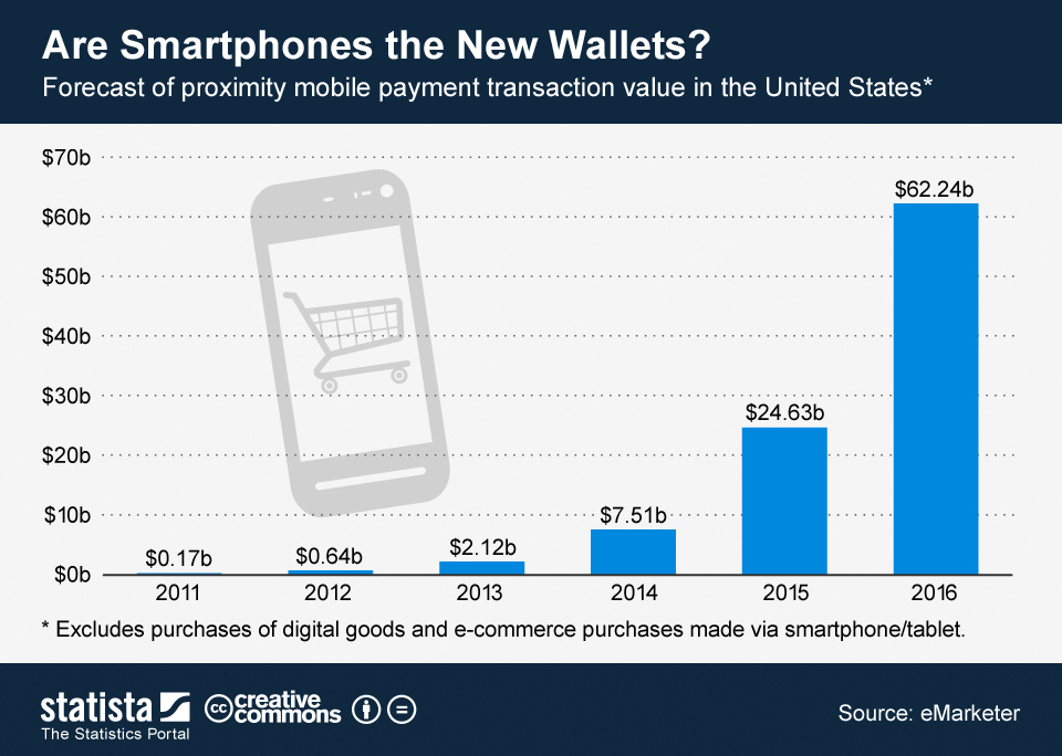 Infographic: Are Smartphones the New Wallets? | Statista
