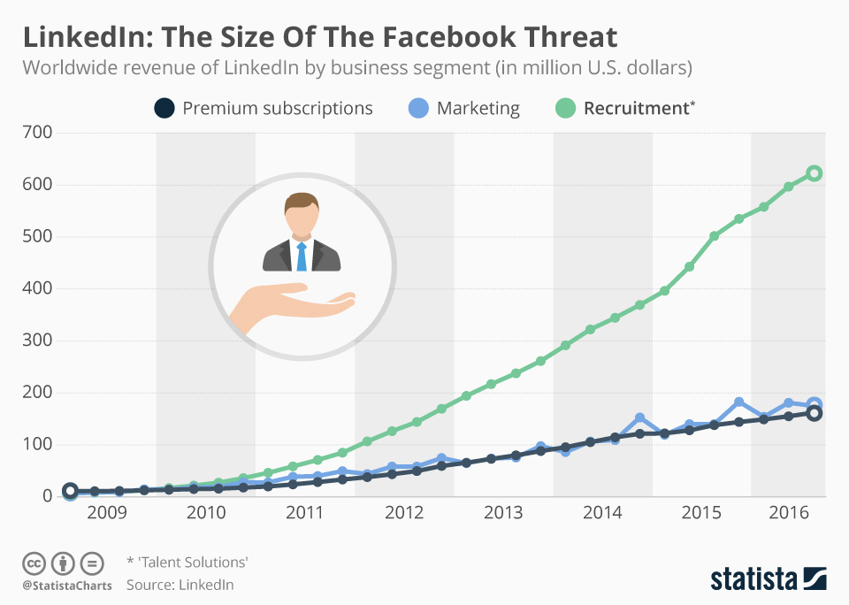 Infographic: LinkedIn: The Size Of The Facebook Threat | Statista