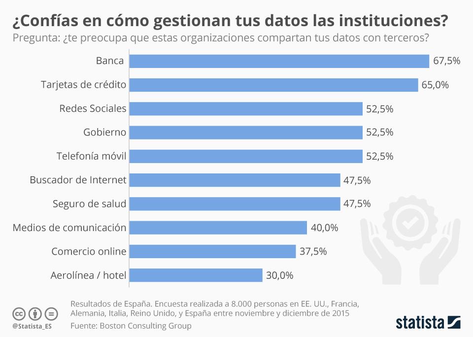Infografía: Los españoles no confían en la gestión de datos de la banca | Statista