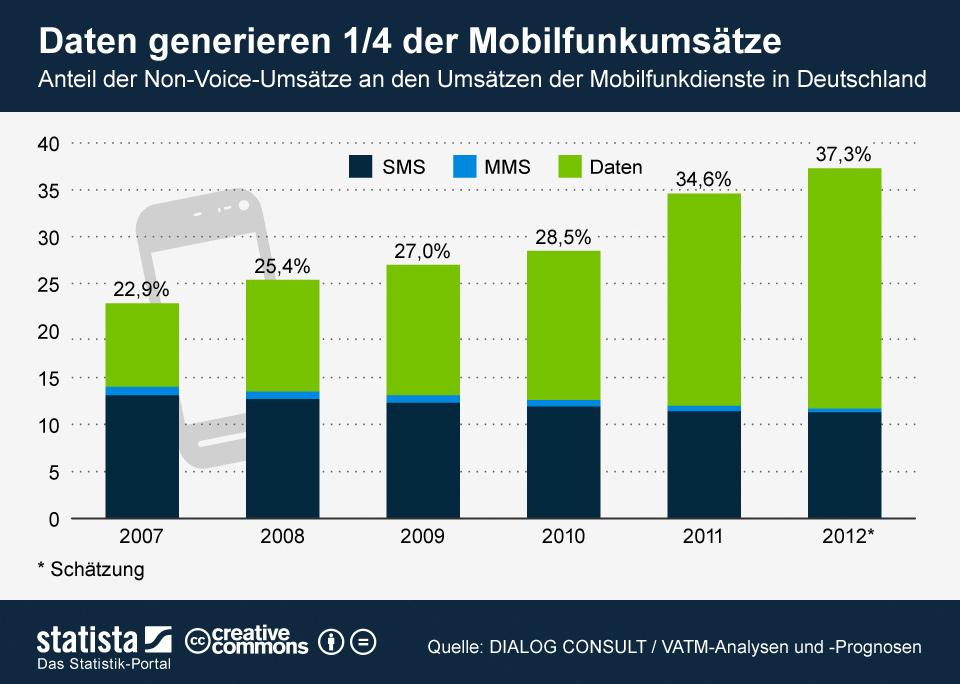 Infografik: Daten generieren ein Viertel der Mobilfunkumsätze | Statista