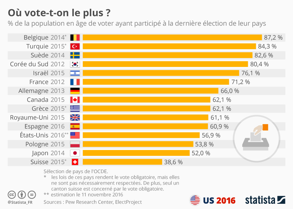 Infographie: Où vote-t-on le plus ?  | Statista