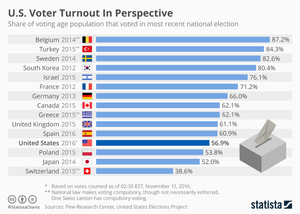 Infographic: U.S. Voter Turnout In Perspective | Statista