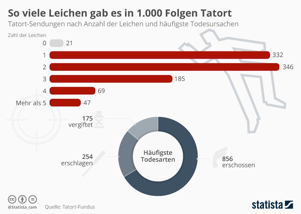 Infografik: So viele Leichen gab es in 1.000 Folgen Tatort   Statista