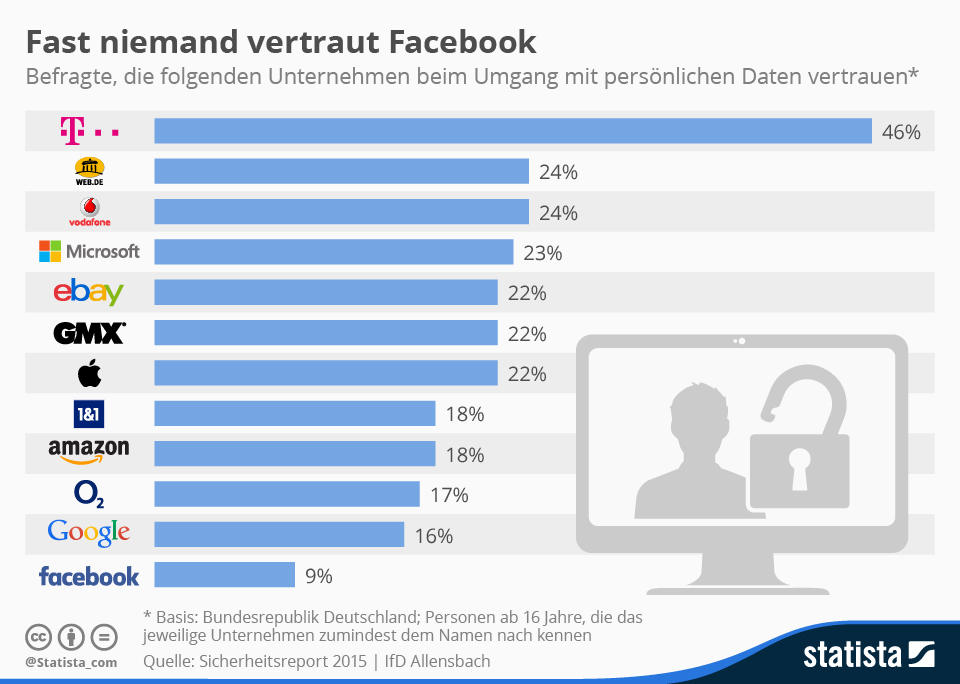 Infografik: Fast niemand vertraut Facebook | Statista