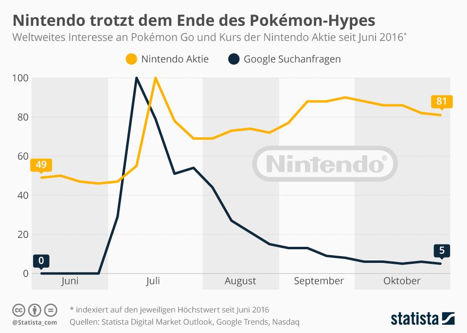 Infografik: Nintendo trotzt dem Ende des Pokémon-Hypes   Statista