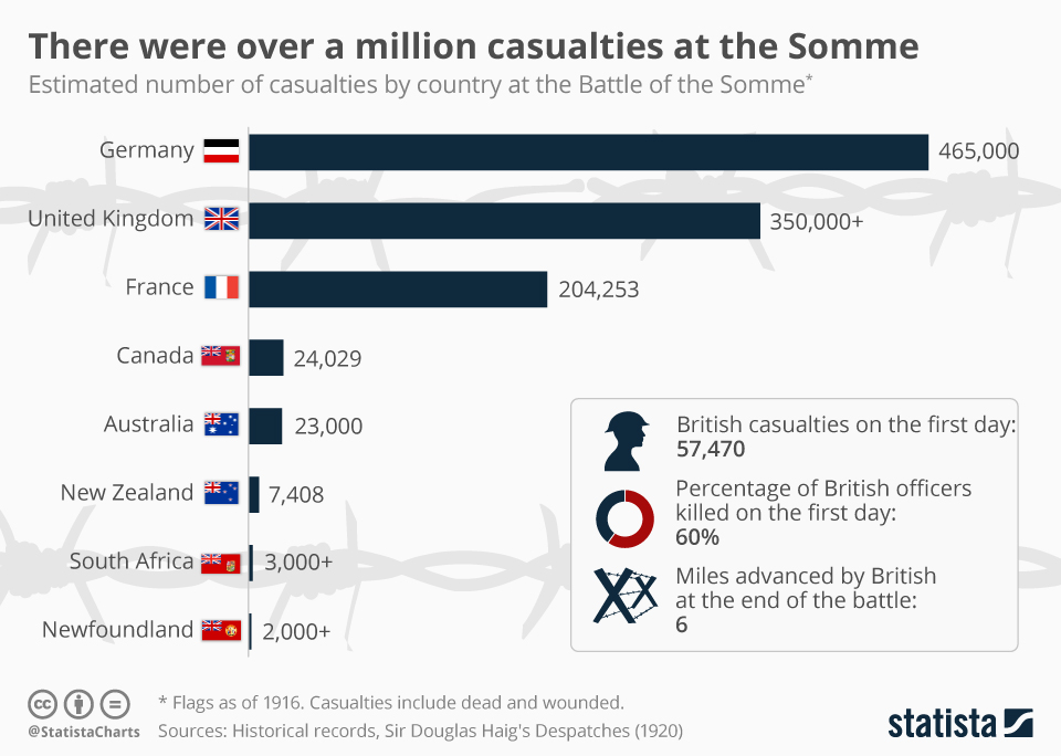 Infographic: There were over a million casualties at the Somme | Statista