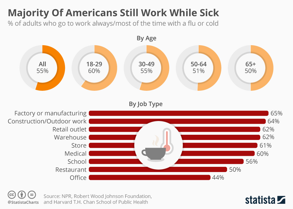 Infographic: Majority Of Americans Still Work While Sick | Statista