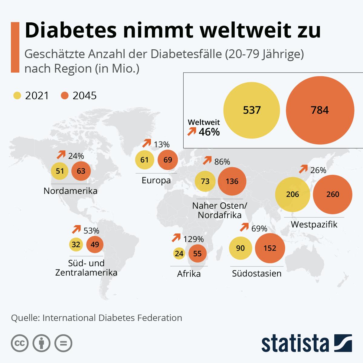 Infografik: Diabetes nimmt weltweit zu | Statista