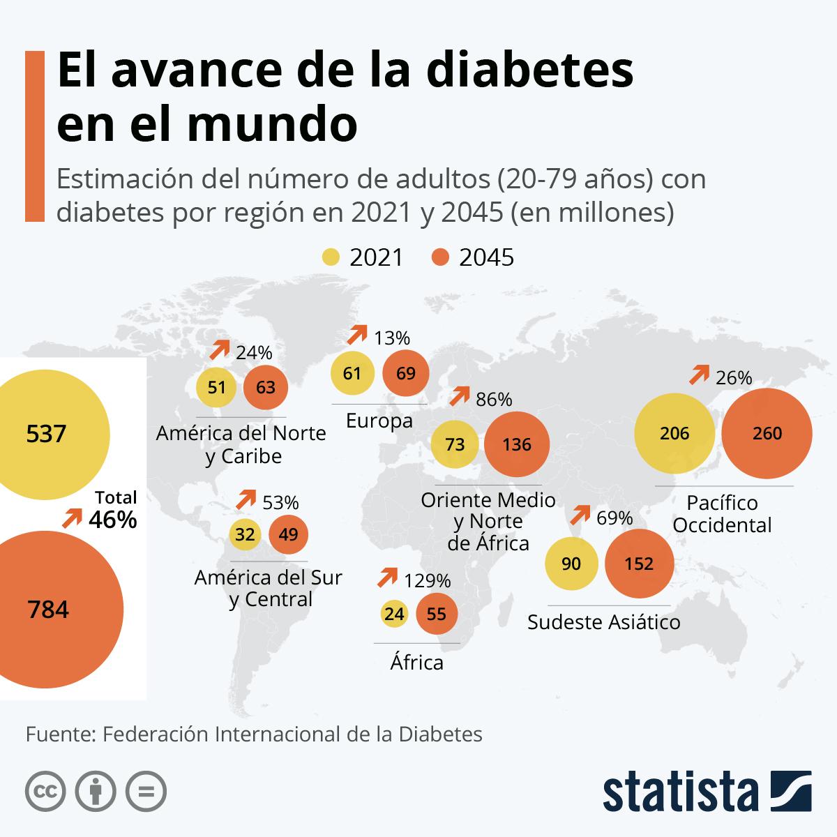 Infografía: 463 millones de personas viven con diabetes en el mundo, cifra que va en aumento   Statista