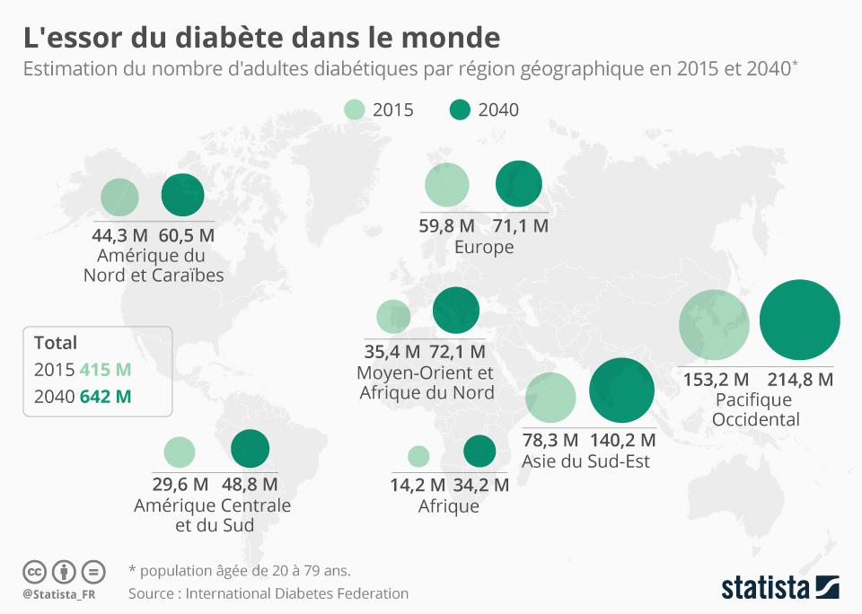 Infographie: L'essor du diabète dans le monde   Statista