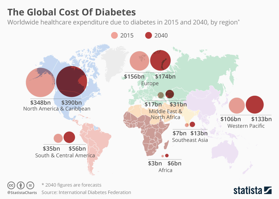 Infographic: The Global Cost Of Diabetes | Statista