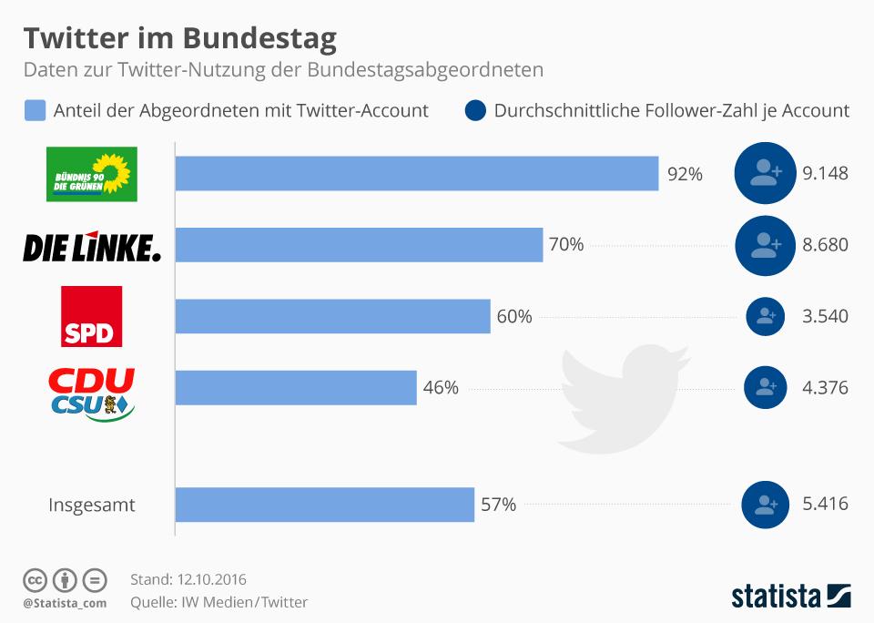 Infografik: Twitter im Bundestag | Statista