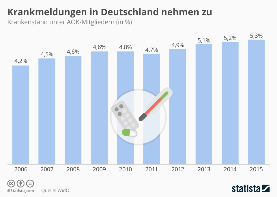 Infografik: Krankmeldungen in Deutschland nehmen zu | Statista