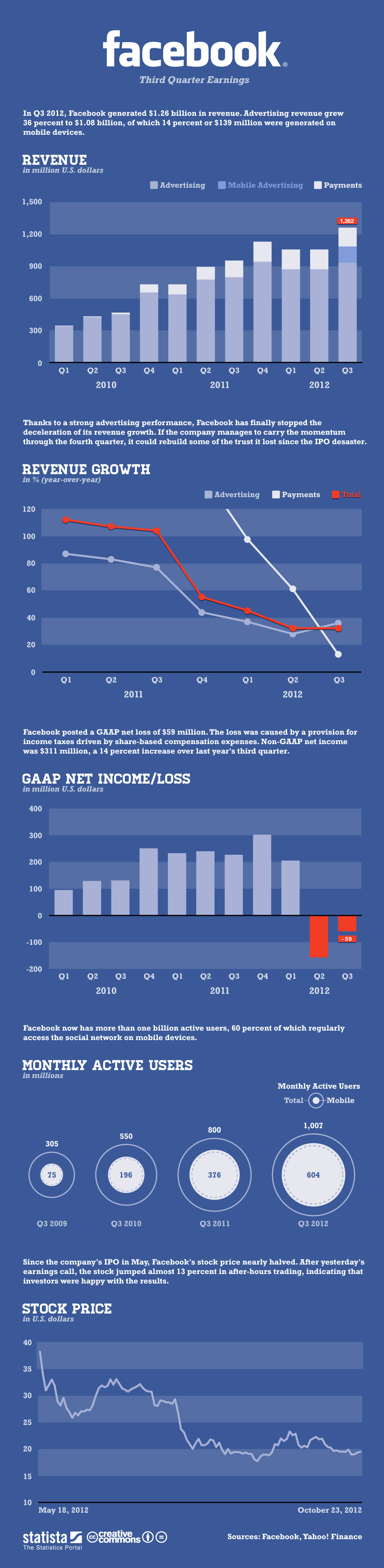Infographic: Facebook's Third Quarter Earnings | Statista