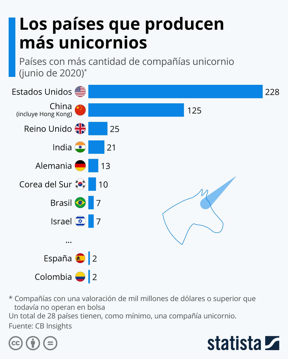 Infografía: Estados Unidos, el hogar preferido de las unicornios | Statista