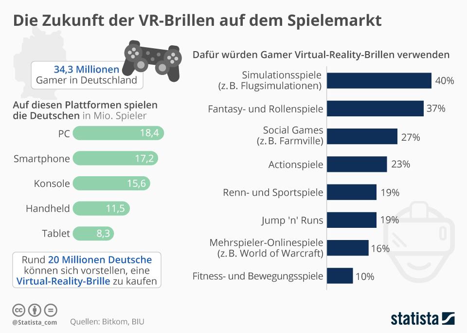 Infografik: Die Zukunft der VR-Brillen auf dem Spielemarkt | Statista
