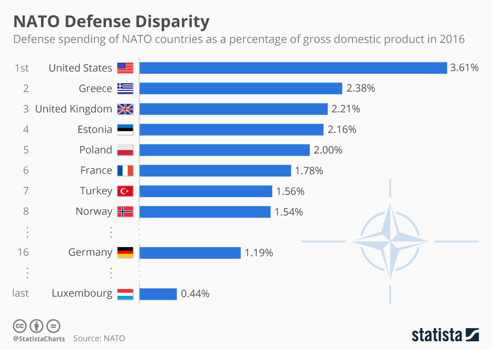 Infographic: America Trumps Allies in Defense Spending | Statista