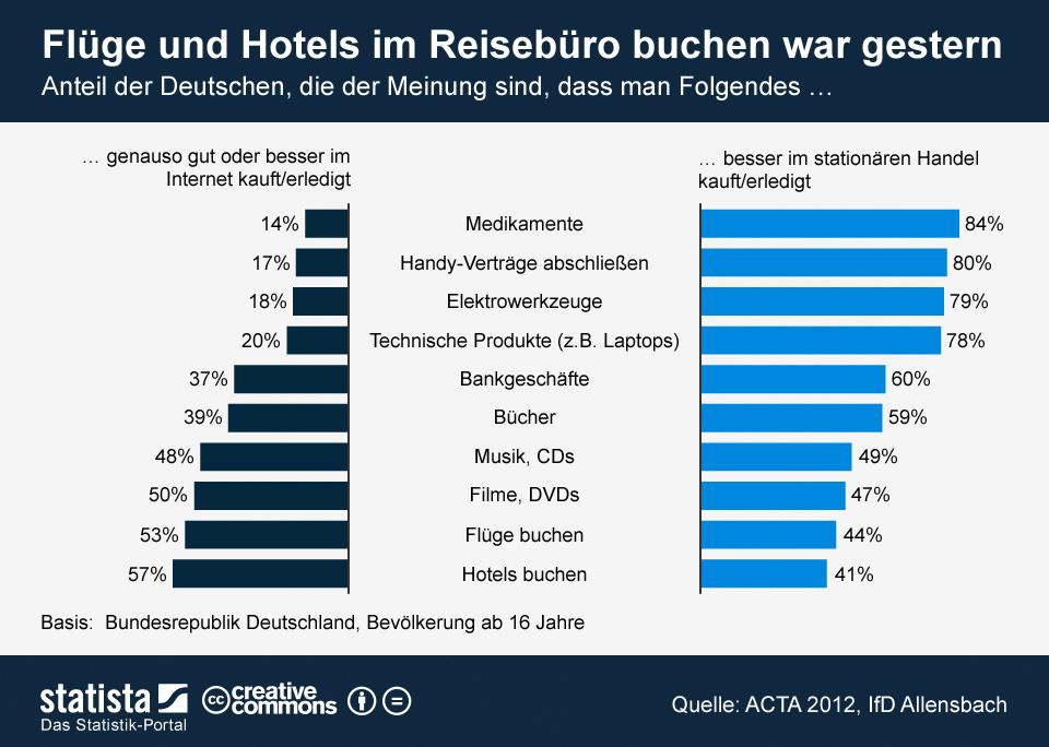 Infografik: Flüge und Hotels im Reisebüro buchen war gestern | Statista