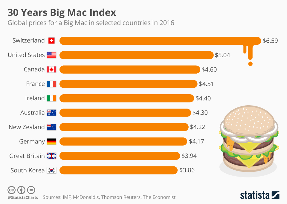 Infographic: Big Mac Index in its 30th Year | Statista
