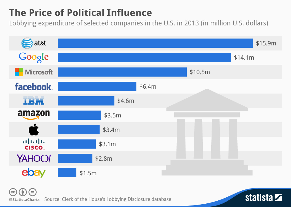 Infographic: The Price of Political Influence   Statista