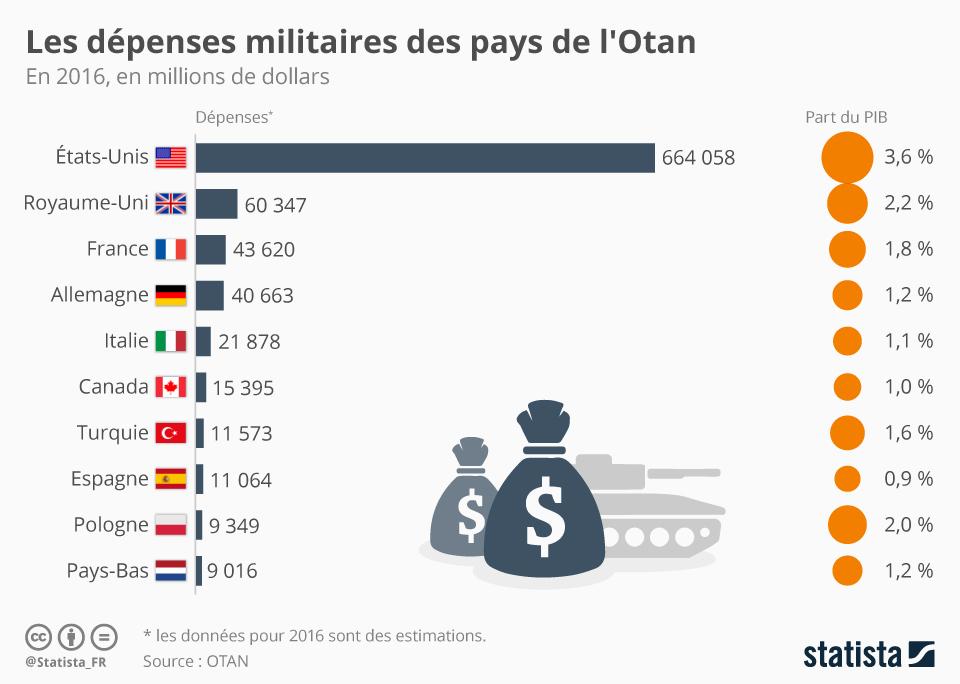 Infographie: Les dépenses militaires des pays de l'Otan | Statista