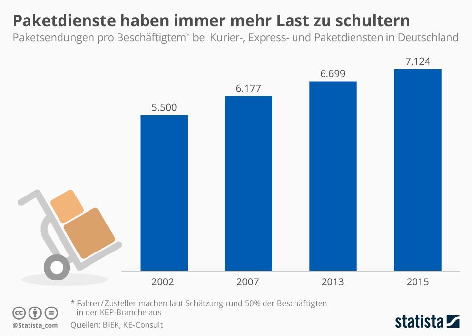 Infografik: Paketdienste haben immer mehr Last zu schultern | Statista