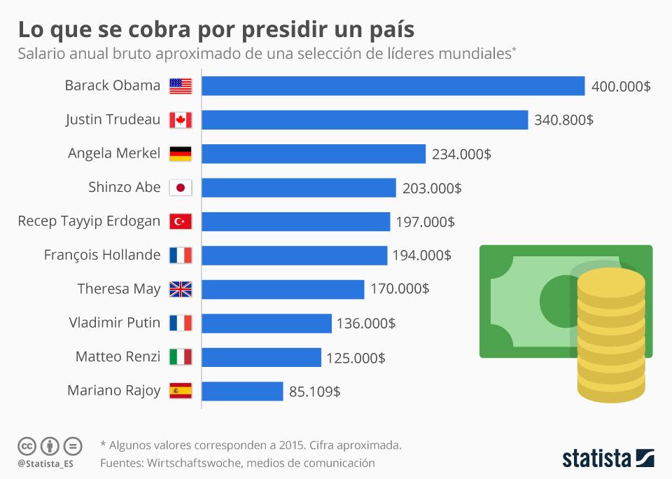 Infografía: Trump renuncia a su sueldo como presidente  | Statista