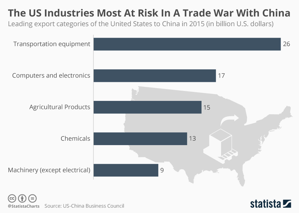 Infographic: The US Industries Most At Risk In A Trade War With China | Statista