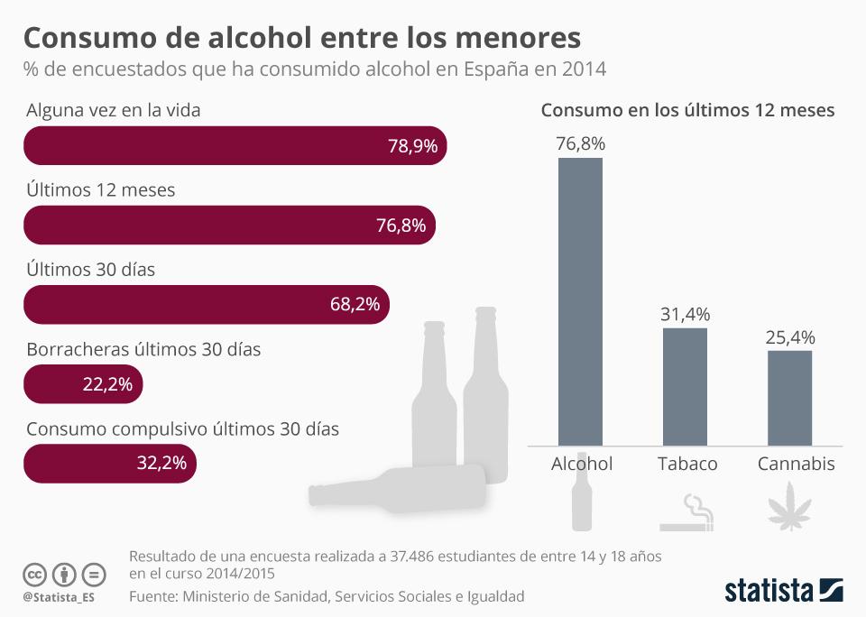 Infografía: ¿Cuánto beben los adolescentes? | Statista