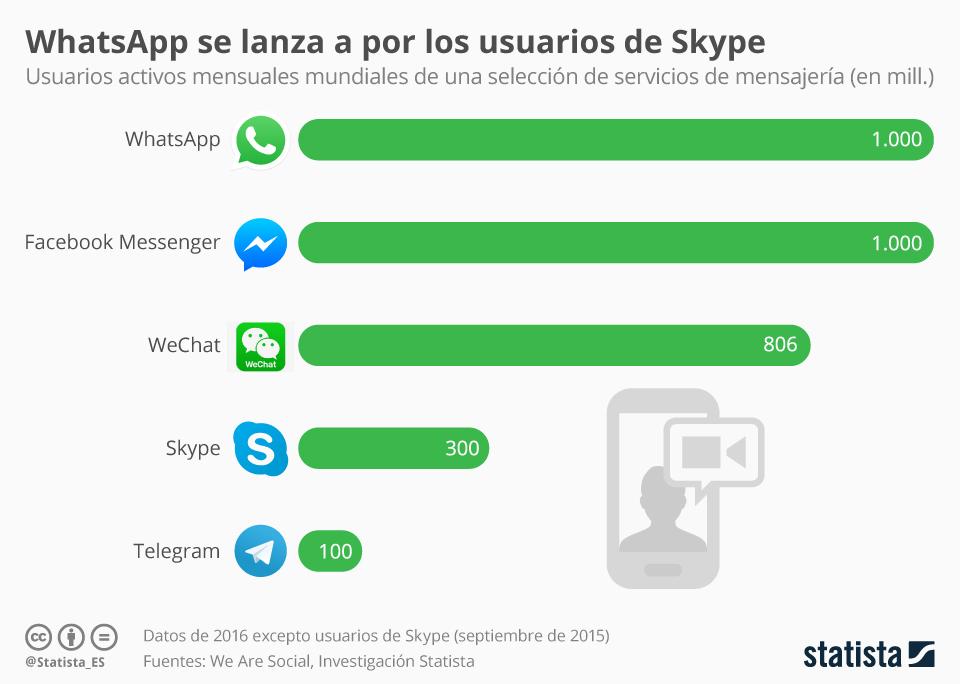 Infografía: WhatsApp se lanza a por los usuario de Skype   Statista