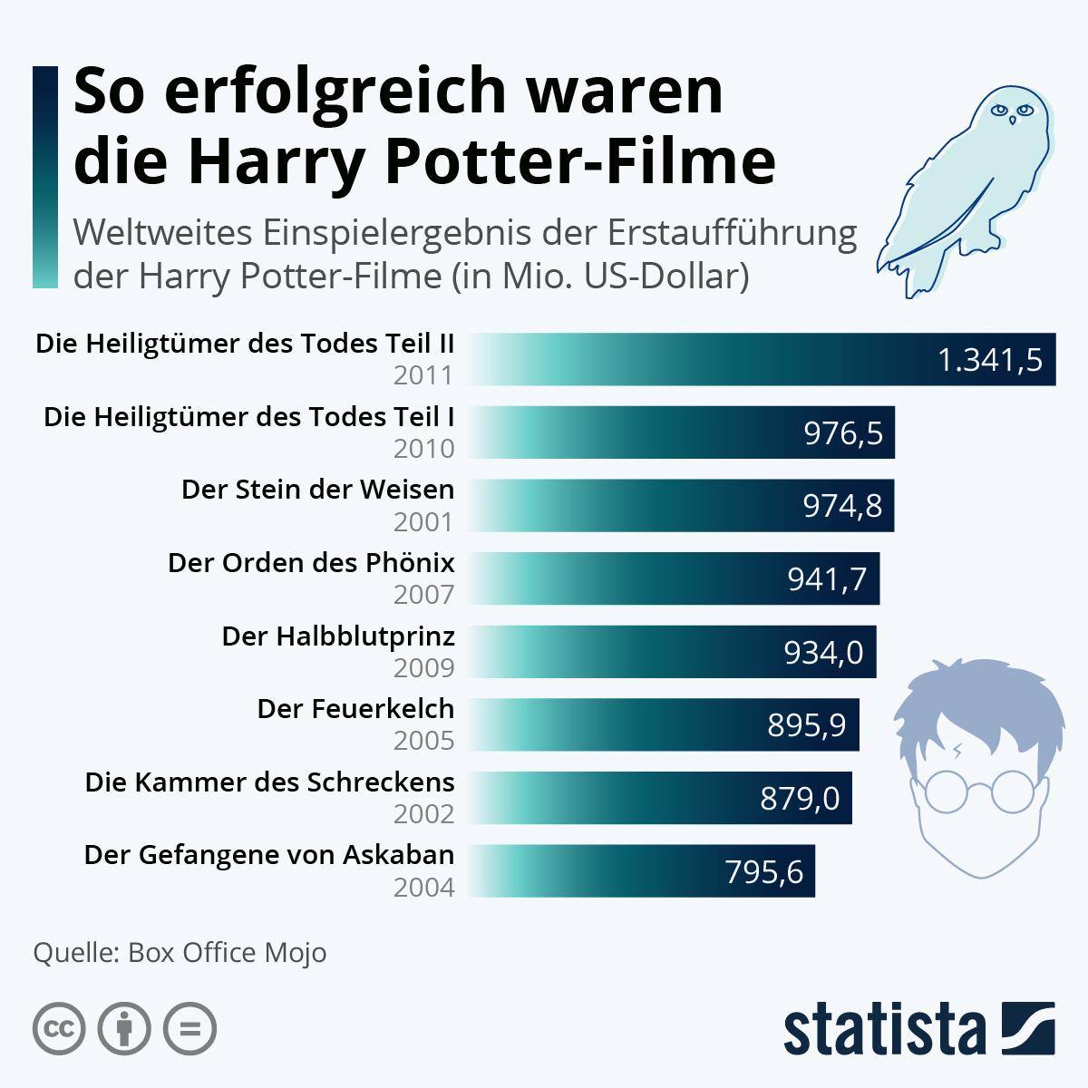 Infografik: So erfolgreich waren die Harry Potter-Filme | Statista