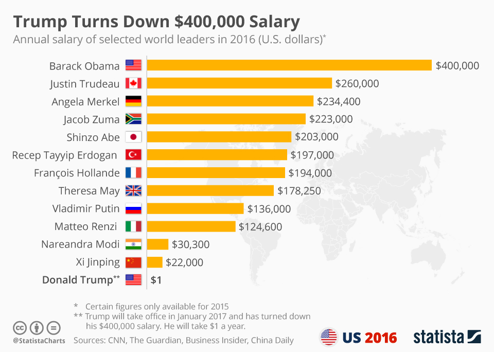 Infographic: Trump Turns Down $400,000 Salary    Statista