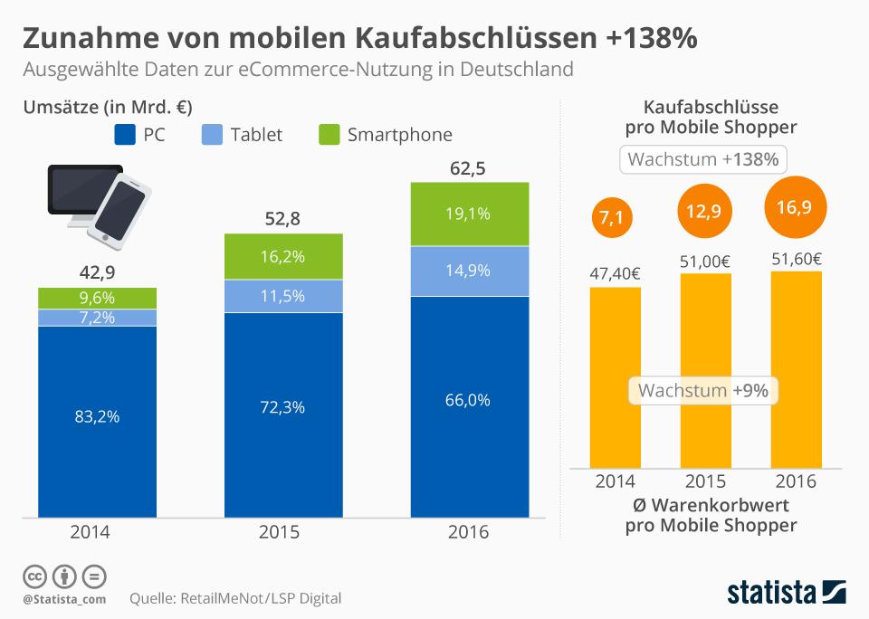 Infografik: Zunahme von mobilen Kaufabschlüssen +138% | Statista