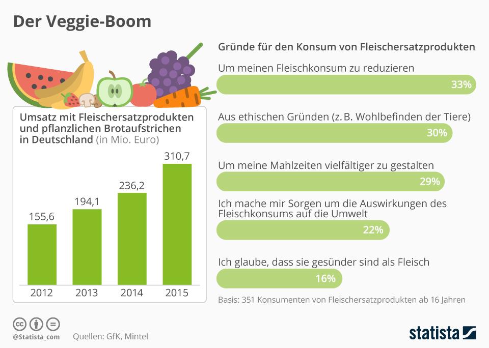 Infografik: Der Veggie-Boom | Statista