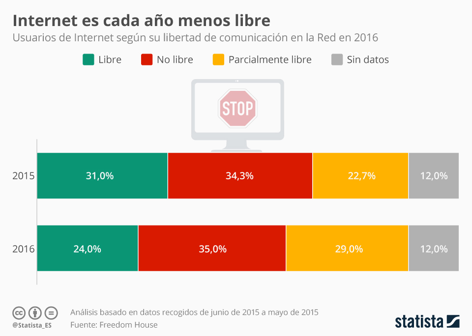 Infografía: Sólo un 24% de usuarios acceden a un Internet totalmente libre | Statista