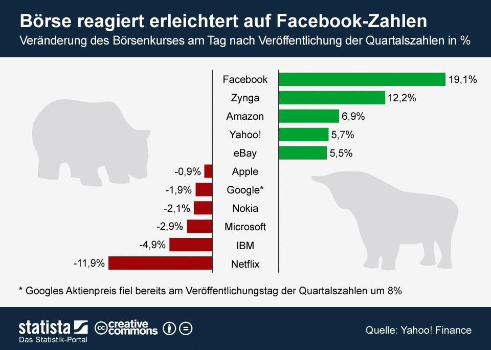 Infografik: Börse reagiert erleichtert auf Facebook-Zahlen   Statista