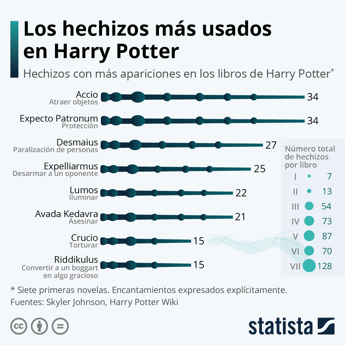 Infografía: Los encantamientos más recurridos en Harry Potter | Statista
