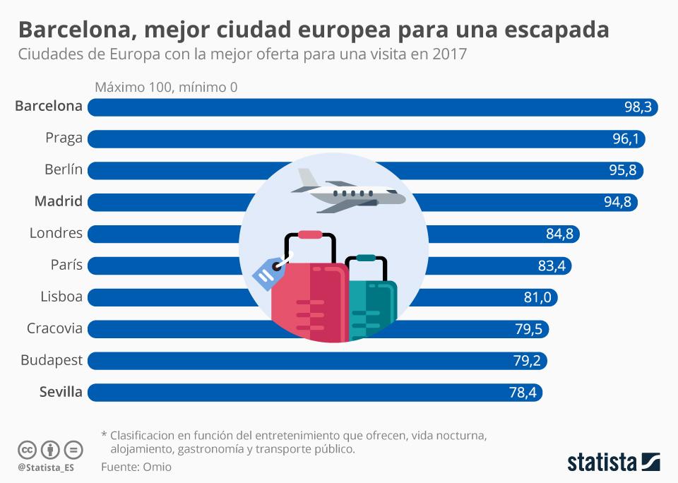 Infografía: Tres ciudades españolas, las mejores de Europa para una escapada | Statista