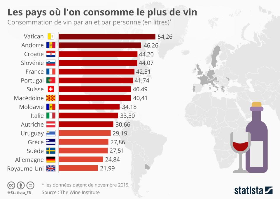 Infographie: Les pays où l'on consomme le plus de vin   Statista