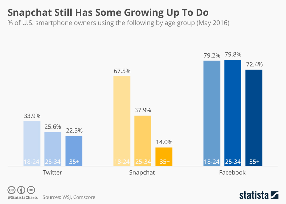 Infographic: Snapchat Still Has Some Growing Up To Do   Statista