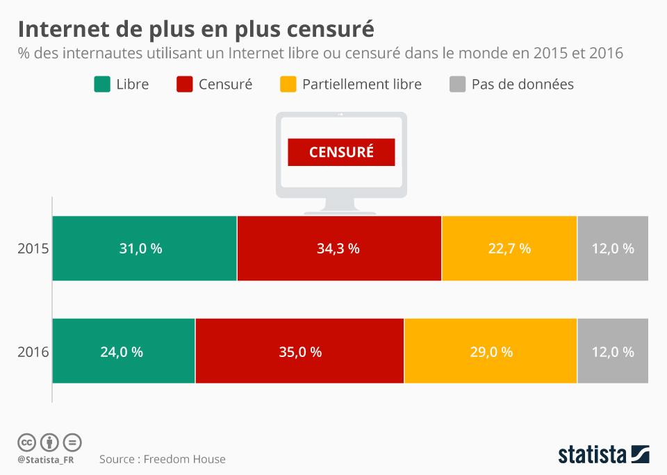 Infographie: Internet de plus en plus censuré | Statista