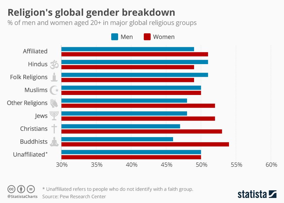 Infographic: Religion's global gender breakdown | Statista