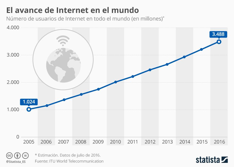 Infografía: Un 44% de la población mundial tiene acceso a Internet   Statista