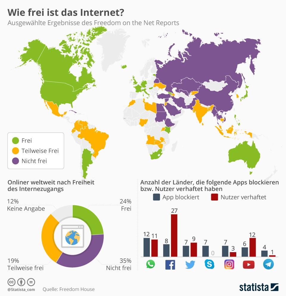 Infografik: Wie frei ist das Internet? | Statista