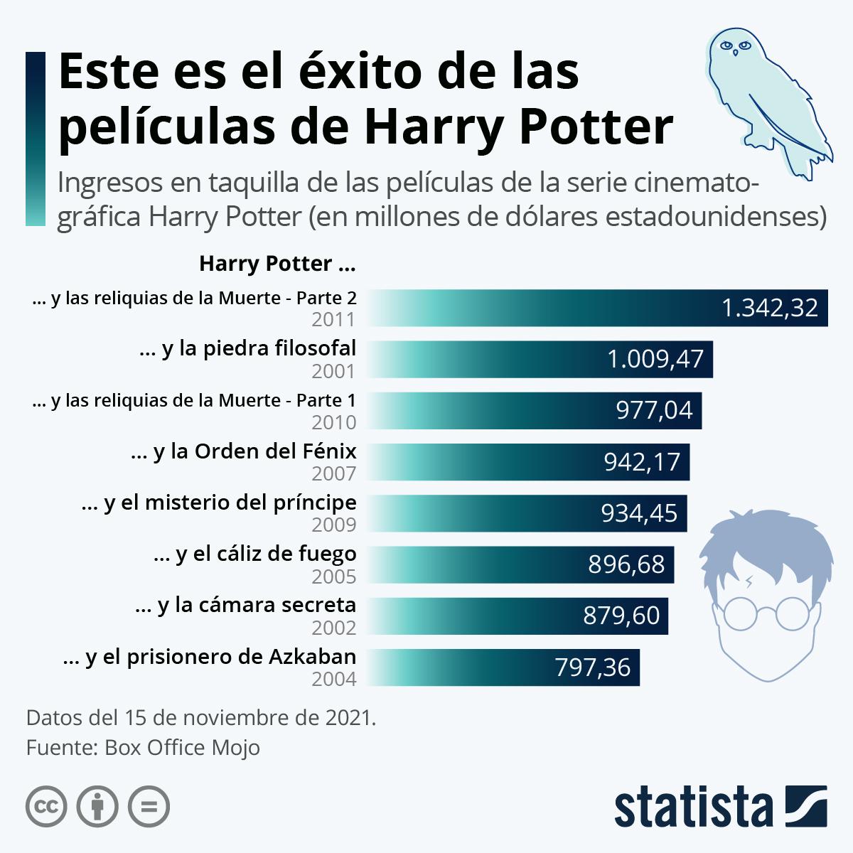 Infografía: ¿Es Harry Potter invencible? | Statista