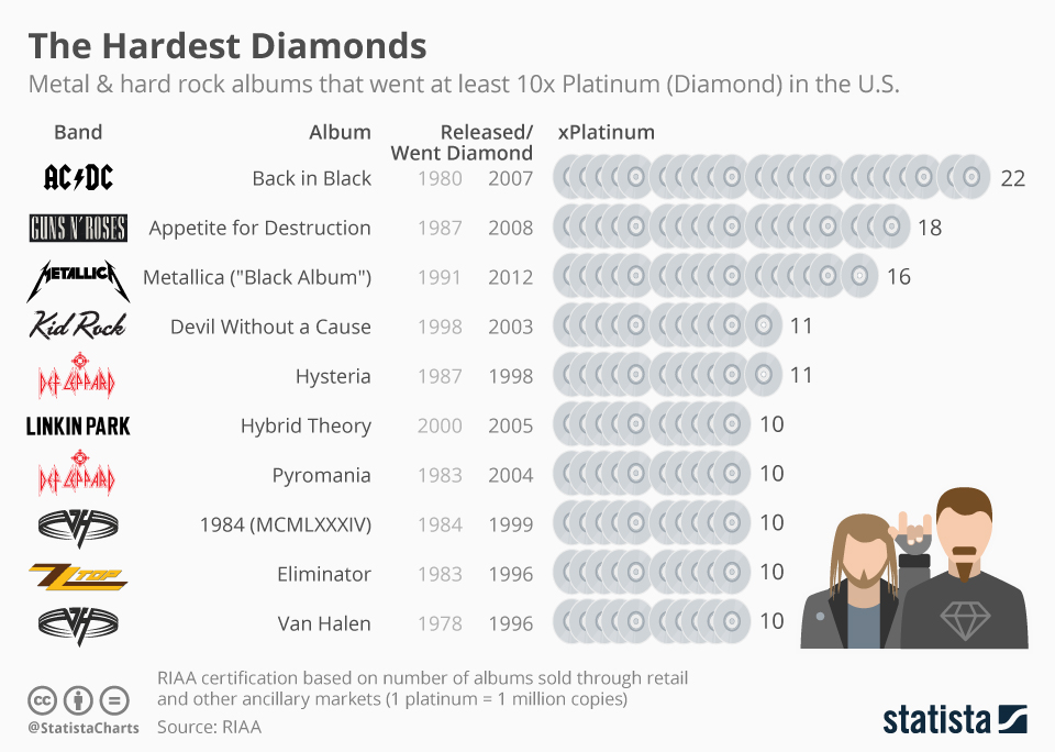 Infographic: Heavy Metal and Hard Rock Albums That Went Certified Diamond Status | Statista