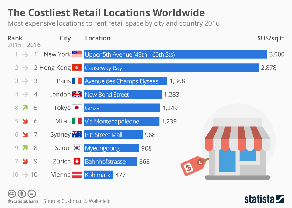 Infographic: The World's Most Expensive Retail Locations 2016 | Statista