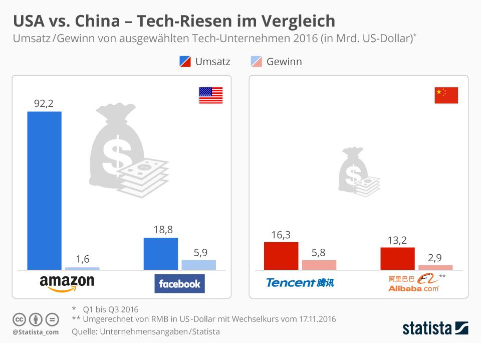 Infografik: USA vs. China - Tech-Riesen im Vergleich | Statista